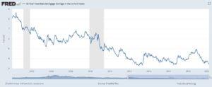 アメリカ 不動産 金利